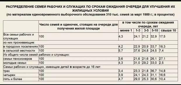 Очередь на бесплатное жилье в СССР длилась от 5 до 7 лет в среднем