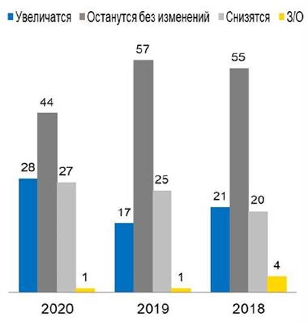 Четверть пострадавших от COVID-19 европейских компаний в РФ готовы восстановиться до конца года