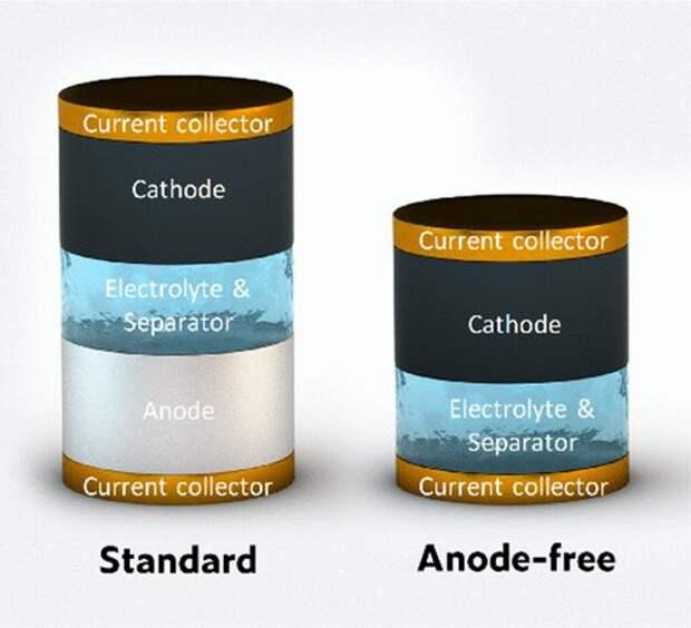 Создана безанодная батарея на основе цинка: она дешевая и экологически чистая