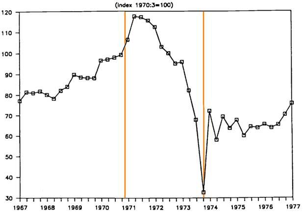 Фото 7. Динамика реальных доходов населения в годы правления Альенде (показаны оранжевыми линиями). Показаны в условных единицах относительно уровня 1970 г. (100 %).png