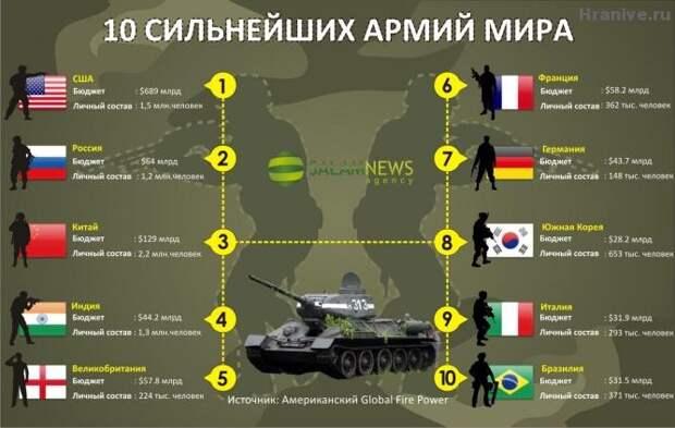 Опубликован рейтинг самых сильных армий мира