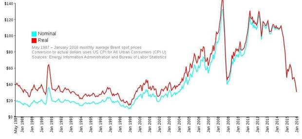 Real-Oil-Prices