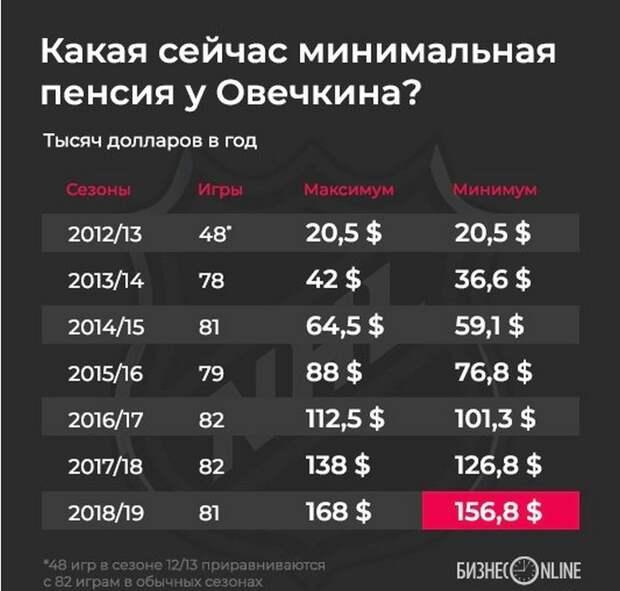 Александр Овечкин: на каую пенсию сможет рассчитывать хоккеист