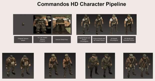 HD-издания Commandos 2 и Praetorians выйдут в этом году