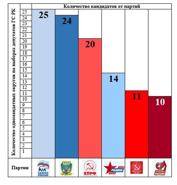 Выборы 2019: эксперты ФоРГО оценили партийную активность