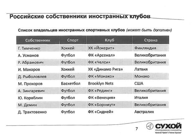 """ОАК попросила Рогозина пересадить """"Арсенал"""" и """"Бруклин Нетс"""" на SuperJet"""