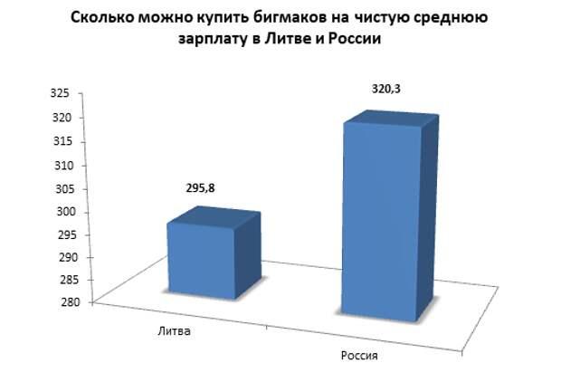 Реальный размер зарплат в Литве