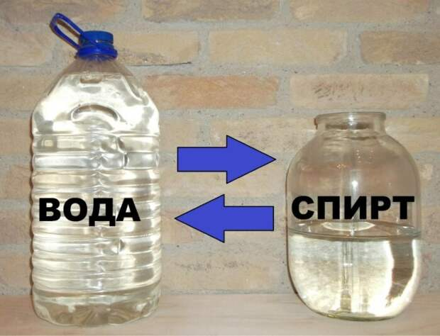 Стоит помнить, что всегда вливается в воду спирт, а не наоборот / Фото: domagonim.ru