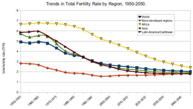 Методы сокращения населения планеты, применяемые сегодня