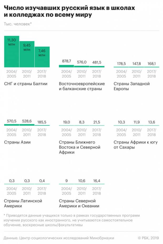 Число изучающих русский язык в мире упало в 2 раза со времен распада СССР