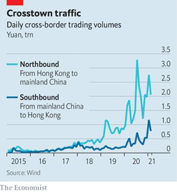 Ежедневный объём торгов в трлн юаней