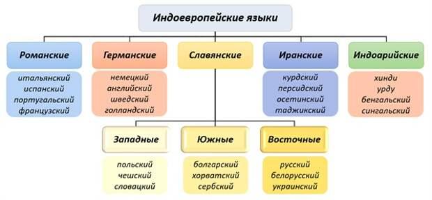 Арии, скифы, готы, гунны, анты. Где начинаются украинцы?