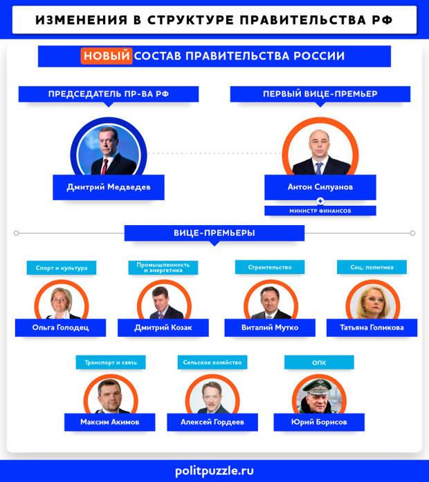 Путин и Медведев согласовали новое правительство РФ: полный список министров России