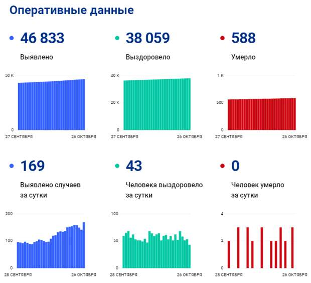 Коронавирус в Томской области: данные на 26 октября