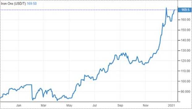 ММК - доходные акции с потенциалом роста