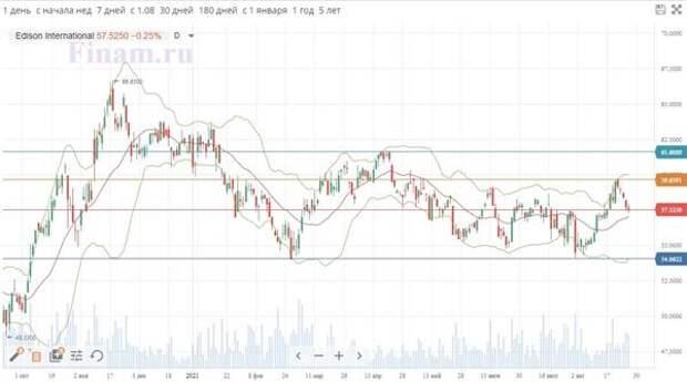 Динамика акций Edison International