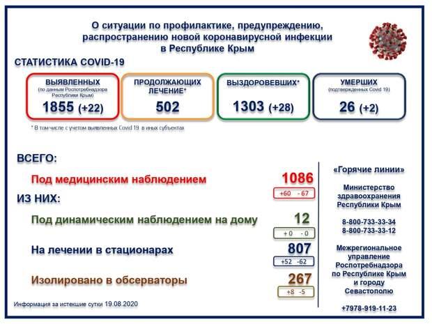 COVID-19 не щадит никого: в Крыму умерли двое больных коронавирусом