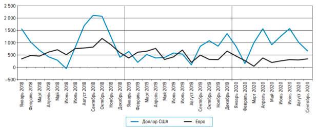 Чистый спрос населения РФ на наличную валюту в сентябре сократился на 22%