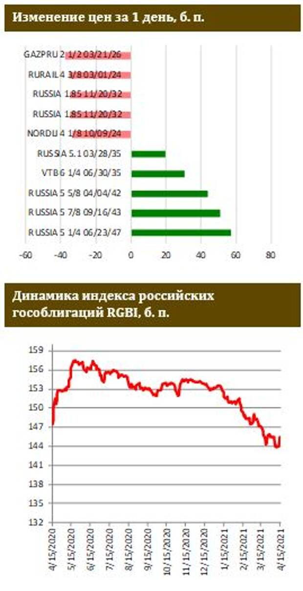 ФИНАМ: Рынок ОФЗ устоял