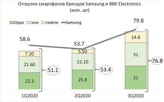 Сменится ли в 2021 году лидер на рынке смартфонов