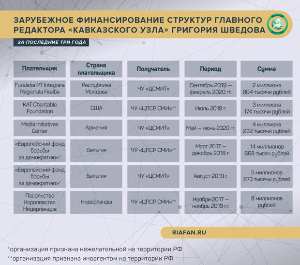 """Проект """"Обмен"""""""