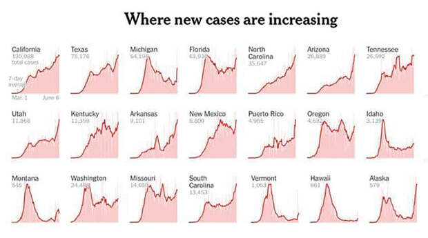US-CoVID-New-Caces-Increase