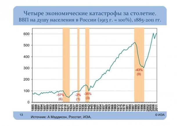 Развал СССР. Сумма потерь