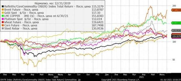Мировые цены на сырье (100% - 31.12.2019 г.)