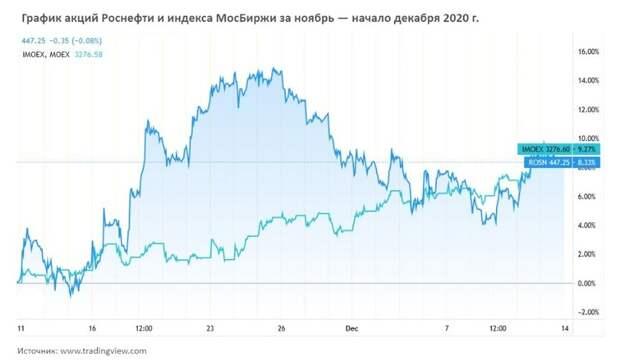 Нефть игаз вноябре 2020