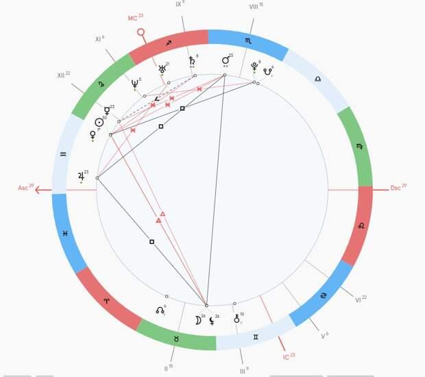 Отношения с матерью и жертвенность в любви: астролог об Ольге Бузовой