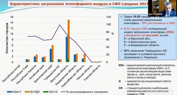 Доклад о высоком уровне загрязнения в сибирских городах засекретили, чтобы «не возбуждать ненужными вопросами население»