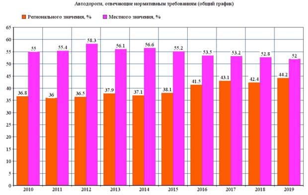 Нормативные автодороги в России, летающее такси и дискриминатор Маск