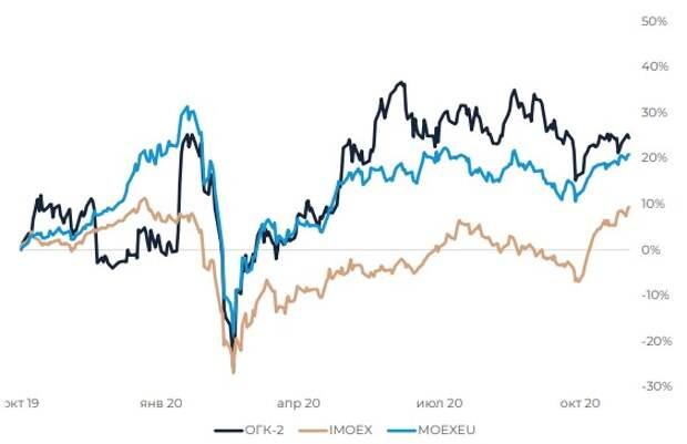 Динамика акций ОГК-2 относительно индексов