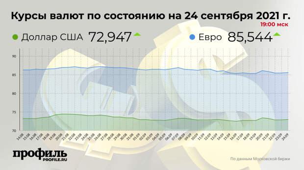 Средний курс доллара США на закрытии торгов составил 72,94 рубля
