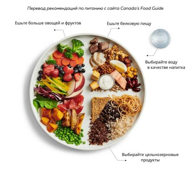Здоровые отношения с пищей: как начать есть не тревожась и не испытывая чувства вины
