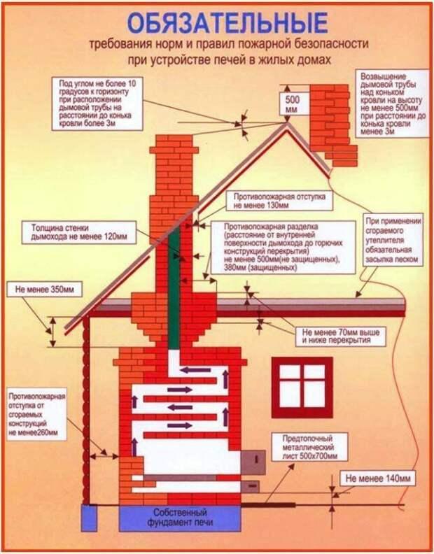 25 чудо-подсказок о правильном строительстве: по нормам и по закону Фабрика идей, важное, законы, нормы, подсказки, ремонт, стройка