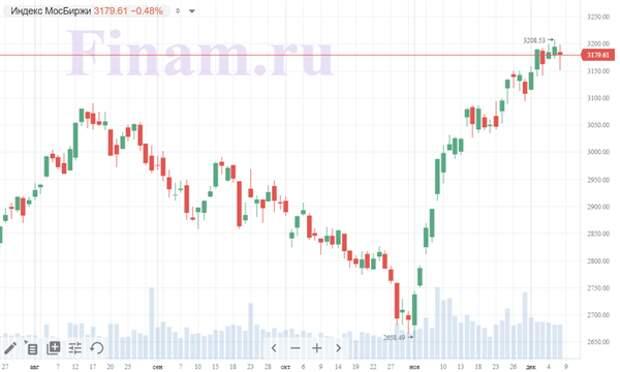 Снижение российского рынка пока не выглядит разворотом