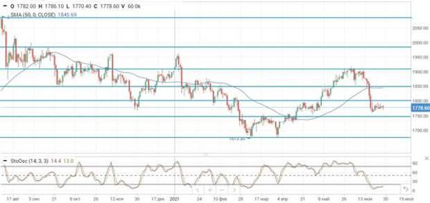 Нефтяные цены корректируются на старте новой недели
