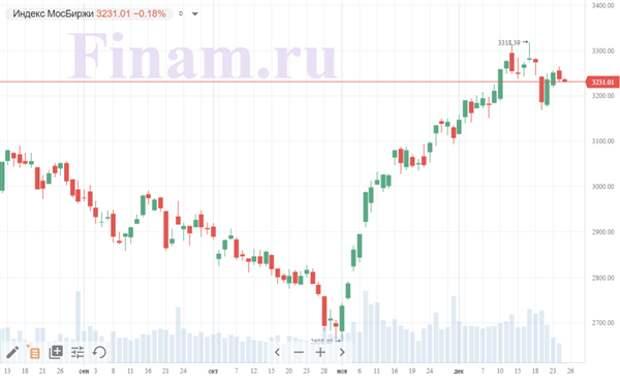 """Рынок РФ открылся без единой динамики, продают акции """"Обуви России"""""""