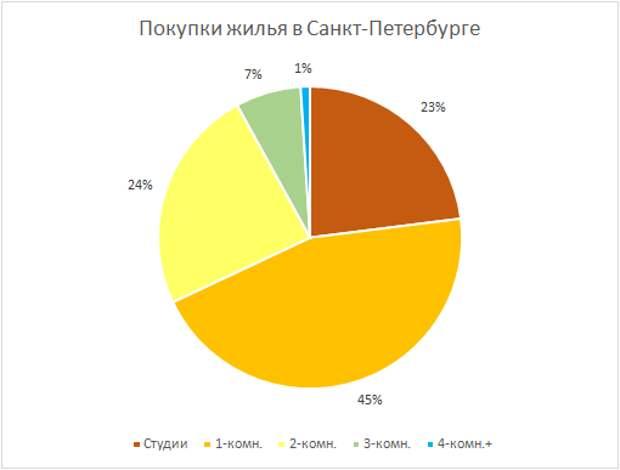 """Почему в России невозможно решить """"квартирный вопрос"""": история, статистика, логика"""