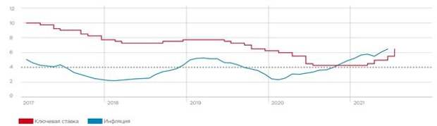 Инфляция (% г/г) и ключевая ставка Банка России (% годовых)