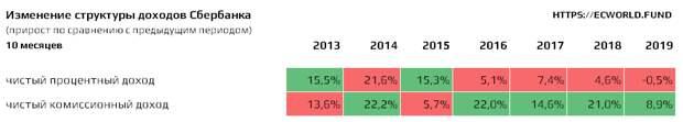 Квази-налог Альфа-Банка: рост комиссий в 7 раз