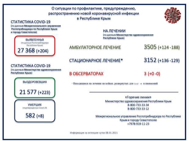 Еще восемь человек с коронавирусом скончались в Крыму