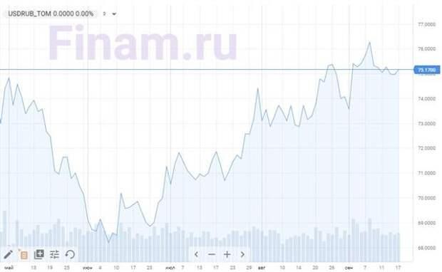Доллар/рубль, динамика