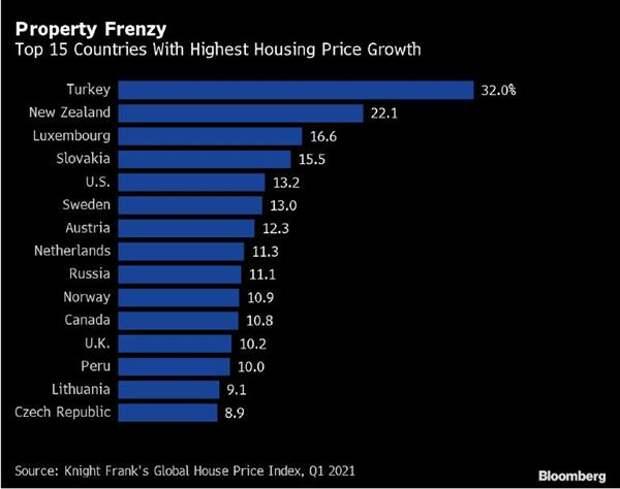 Рост цен на жилье по странам (март, % г/г)