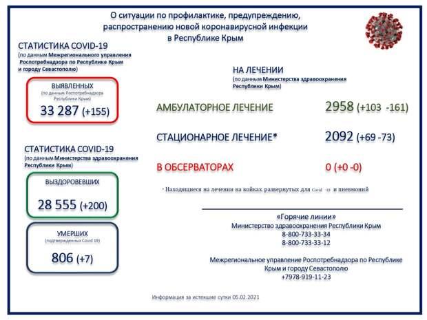 Более 800 человек скончалось от коронавируса в Крыму с начала пандемии