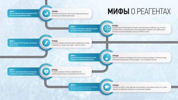 Шесть мифов и противогололедных материалах