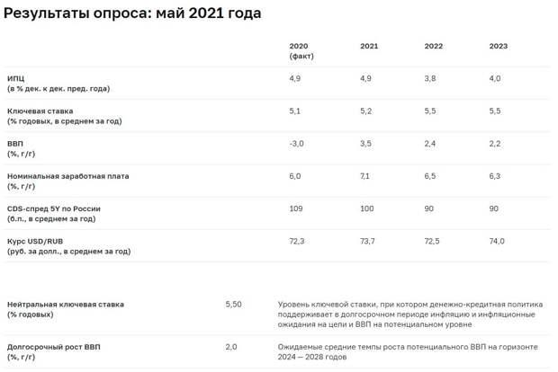 ЦБ РФ опубликовал результаты макроэкономического опроса аналитиков