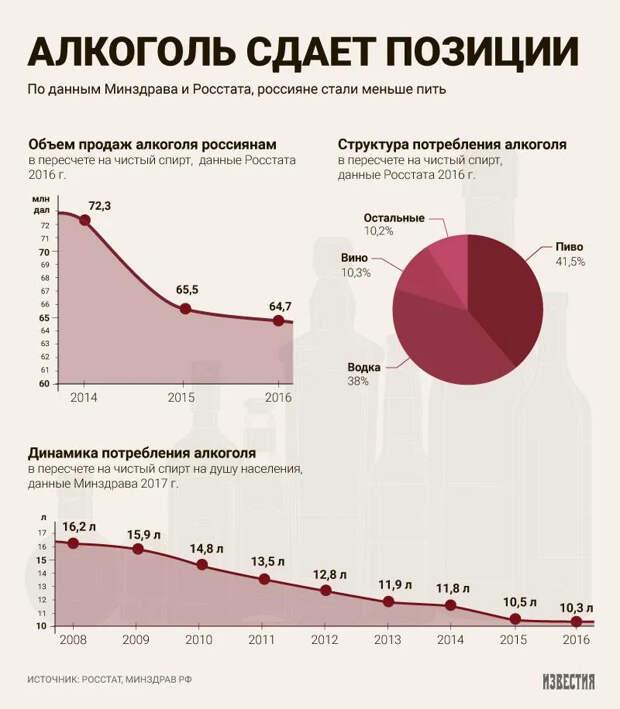 Куда делись алкаши с улиц? Стали ли русские пить меньше и почему?