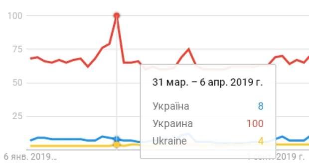 Google доказал: большинство украинцев говорят по-русски